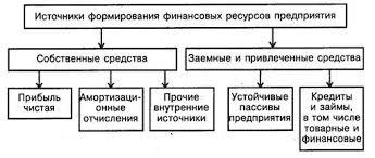 Курсовая работа Финансовые ресурсы организации Внешними источниками привлечения заемных средств финансовых ресурсов торгового предприятия являются финансовый банковский кредит и товарный