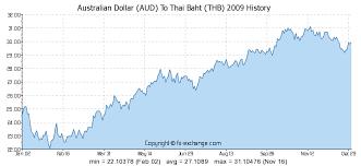 Australian Dollar Aud To Thai Baht Thb History Foreign