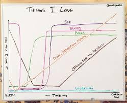 My Life Chart Meme By Mercenary_hero Memedroid