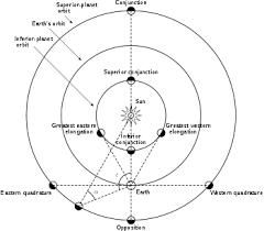 Elongation Astronomy Wikipedia