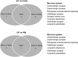 Central Nervous System Vs Peripheral Nervous System Venn Diagram Comparative Cochlear Transcriptomics Of Echolocating Bats Provides