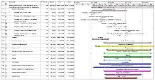 Creating Milestone Reports In Microsoft Project Mpug