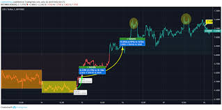 Eos Price Analysis Eos Price Deals Around 7 Due To The