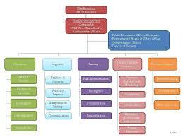 Personnel Organization Chart Emergency Response Plan For
