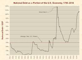 National Debt Per Year Chart National Debt Just Facts