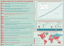 31 Planes Of Existence Chart Climate Change Causes Effects Facts Britannica