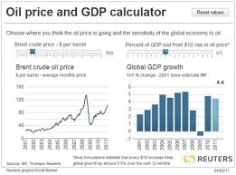 Interactive Chart On The Oil Price To Global Gdp Correlation
