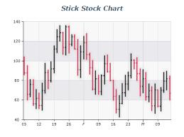 Stick Stock Chart Nevron Vision For Net Data