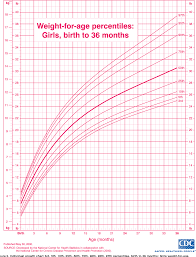 Growth Chart Female 0 36 Months Age And Weight Chart For Female In Kg