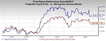 Fcx Stock Quote Inspiration Freeport FCX Up 48% In 48 Months What's Driving The Stock March