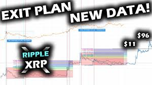 Xrp has been experiencing a plethora of fluctuations sinc 2019. Exit Plan And Price Prediction For The Ripple Xrp Price Chart Revised Information From Price Action Youtube