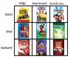 Disney Movie Chart Disney Alignment Chart Tumblr