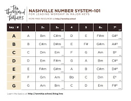Nashville Number Chart Template 59 Systematic Nashville Number System Chord Chart