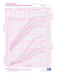 Free Girl Growth Chart Weight Templates At