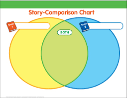 Printable Comparison Chart Story Comparison Chart Graphic Organizer Printable Graphic