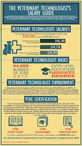 Veterinarian Technician Salary Veterinary Technicians Salary Guide Work Work Work