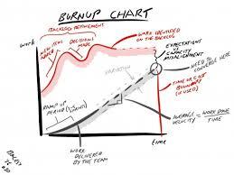 Burnup Chart Agileme