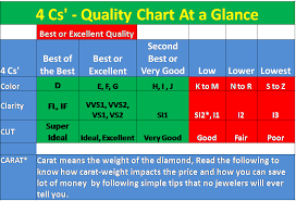 Best Diamond Quality Chart How To Choose Engagement Ring Diamond 5 Must Know Things