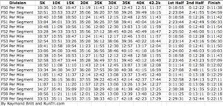 Race Pace Conversion Chart 6 Half Marathon Pace Chart