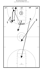 fundamental basketball drills for team success disadvantage basketball drills