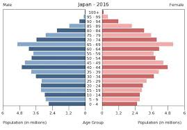 Japan Population Chart Ap Human Geography Final Demographic Transition Model Story Map