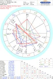 Natal Numerology Chart North Node Number Learn The Basics Of Numerology From Ed