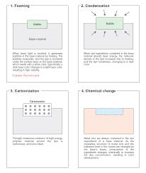 Laser Dye Chart Laser Marking Basic Knowledge Keyence