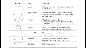 Flow Chart On Establishment Of Languages Learn C Language Flowchart