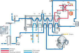 Pasteurization Units Chart Designing A Process Line Dairy Processing Handbook