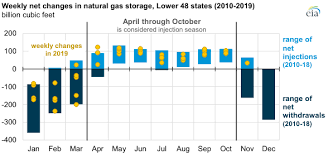 Natural Gas Storage Chart The U S Placed Near Record Volumes Of Natural Gas In
