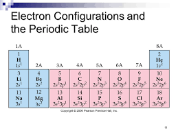 Electron Configurations - part III - Short hand notation - Valence ...