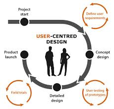 My Ucd Chart Ucd Process Diagram Tom Wellings User Centered Design