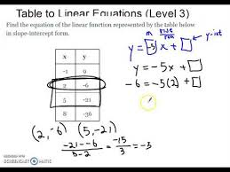 table to linear equation level 3 you