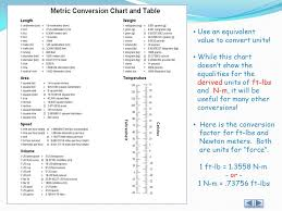 Torque Conversion Chart Nm To Ft Lbs International System Of Units Ppt Video Online Download