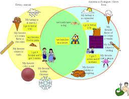 Kidspiration Venn Diagram Kidspiration Venn Diagrams Mlk 9 Rochester City School District