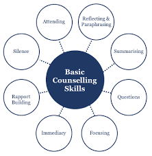 Basic Counselling Skills Explained Pdf Download