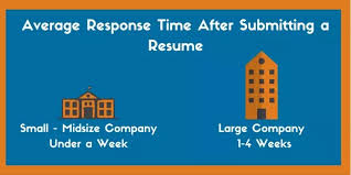 After Emailing Your Resume To An Organization How Long Do You Wait