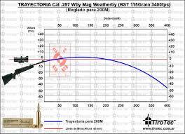 Perspicuous Ballistics Chart For 257 Weatherby Magnum Grain