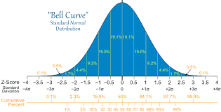 Bell Curve Chart Standard Normal Distribution Normal Distribution Standard