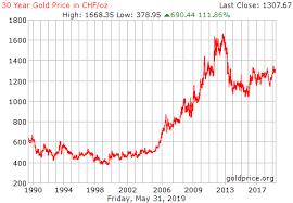 Platinum Price Chart 30 Years 30 Year Gold Price History