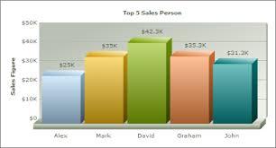 Potpourri Php Charts Fusioncharts Php Chart Pie Chart