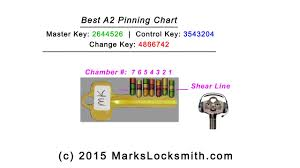 How To Make A Best A2 System Pinning Chart For The