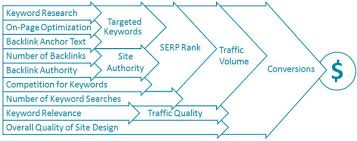 Seo Process Chart 15 Educational Seo Charts And Diagrams