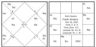 Frank Sinatra Birth Chart Frank Sinatra Kundli Horoscope