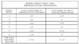 Conduit Bend Multipliers Conduit Bending Multiplier Chart Basic Riggingworkbook