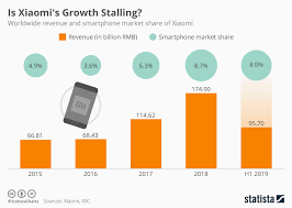 Chart Is Xiaomis Growth Stalling Statista