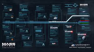 Mass Effect Decision Chart Mass Effect Andromeda Timeline Updated Imgur