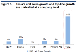 One Wall Street Analyst Says Teslas An Extreme Growth
