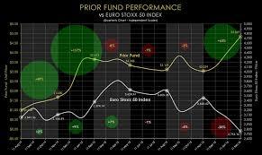 Prior Fund Performance Lanleigh Capital