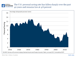 Chart The Us Personal Savings Rate 1950 2014 Learn More